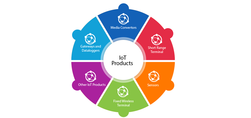 IoT Products | cellcommsolutions