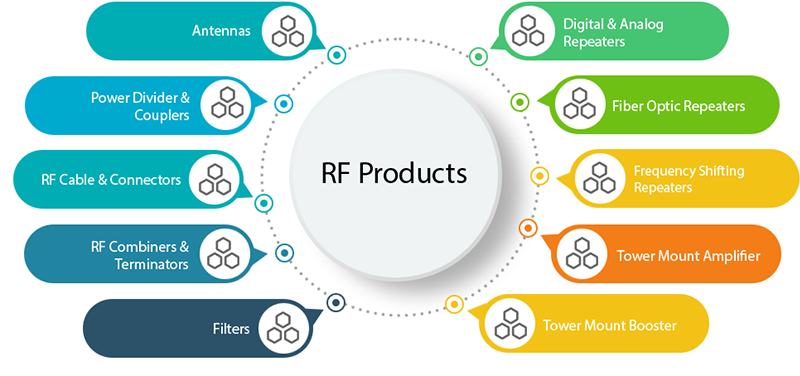 RF Products | cellcommsolutions